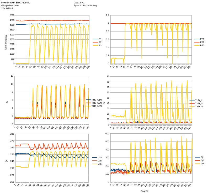 Sma 7 Kw Photovoltaic Inverter Repair Page 1