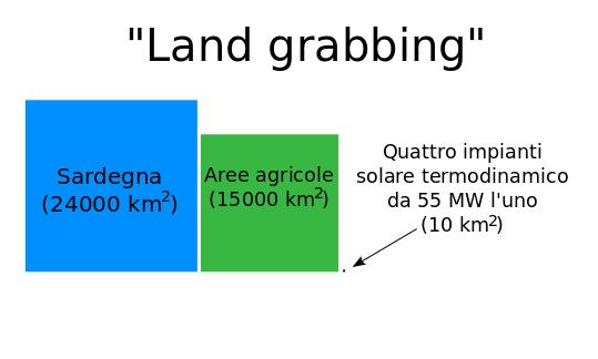land_grabbing_termodinamico_sardegna