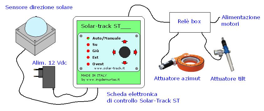 Pannello Solare Con Arduino : Sistema di controllo per inseguitore solare fv ingdemurtas