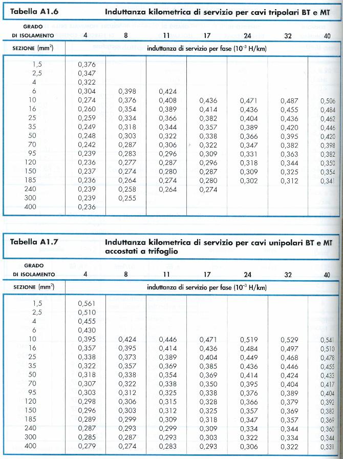 tab-induttanza-kilometrica-cavi-bt-mt