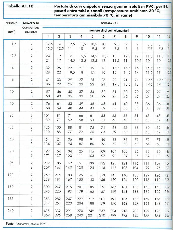 tab-portata-cavi-unipolari-senza-guaina-pvc-entro-tubi