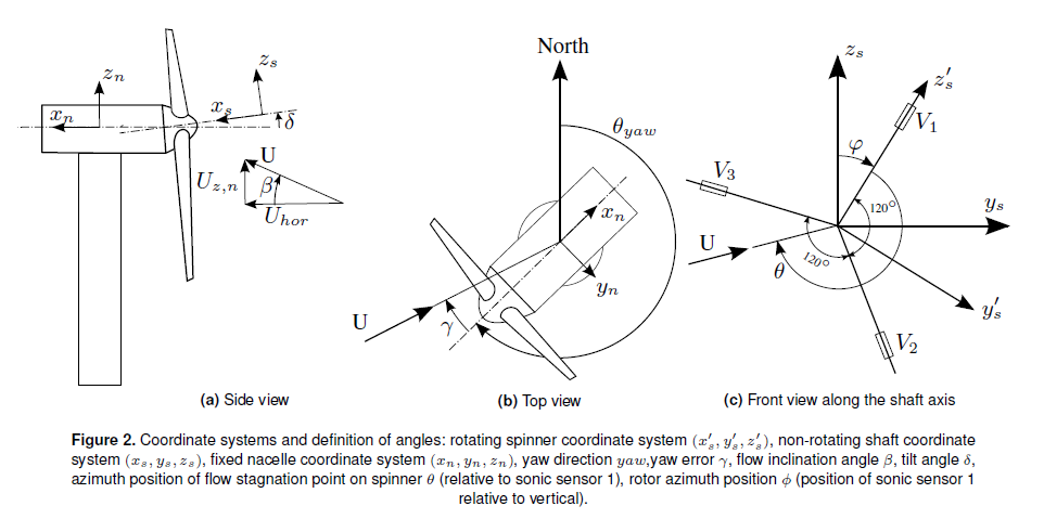 Wind turbine coordinate reference system