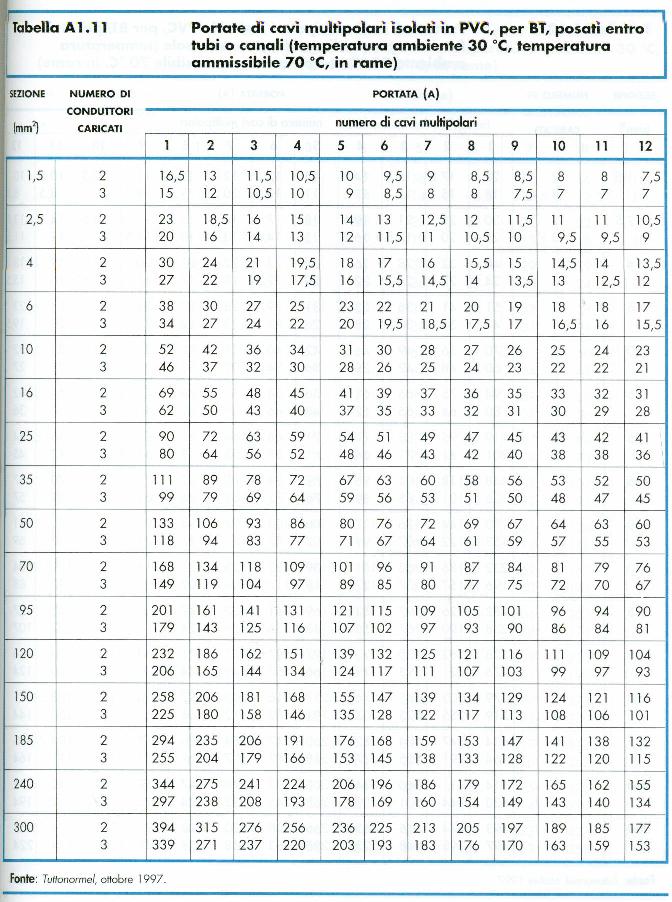 tab-portata-cavi-multipolari-pvc-entro-tubi