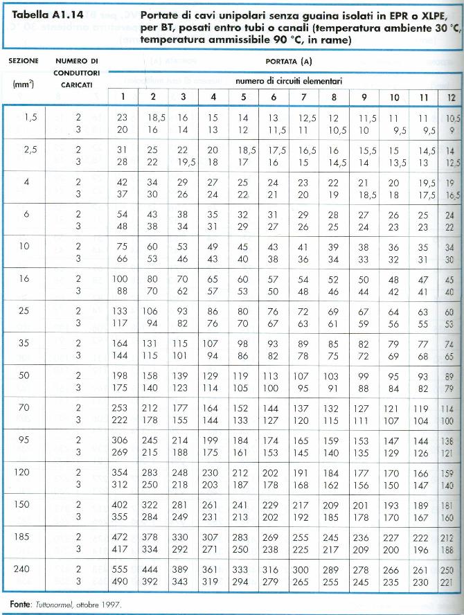 tab-portata-cavi-unipolari-senza-guaina-epr-xlpe-entro-tubi